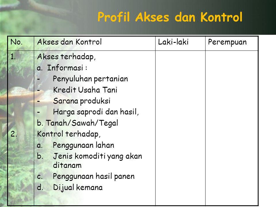 Profil Akses dan Kontrol No.Akses dan KontrolLaki-lakiPerempuan 1.