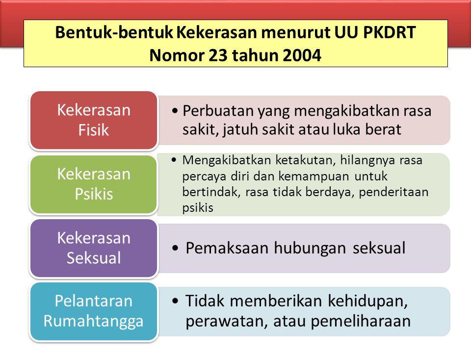Bentuk-bentuk Kekerasan menurut UU PKDRT Nomor 23 tahun 2004 Perbuatan yang mengakibatkan rasa sakit, jatuh sakit atau luka berat Kekerasan Fisik Meng