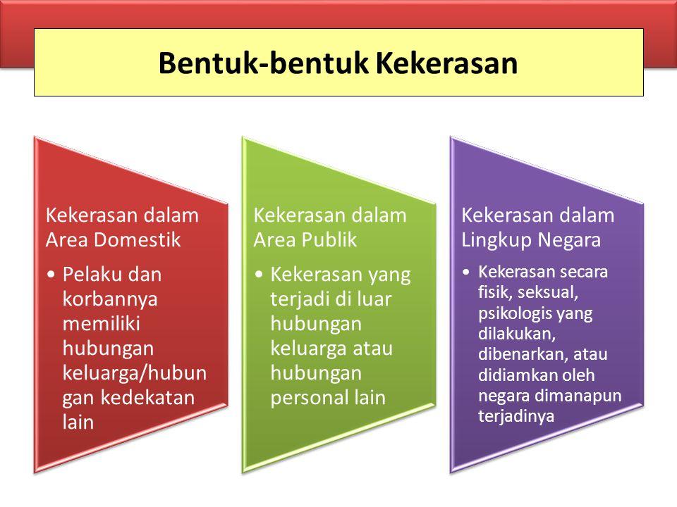 Bentuk-bentuk Kekerasan Kekerasan dalam Area Domestik Pelaku dan korbannya memiliki hubungan keluarga/hubun gan kedekatan lain Kekerasan dalam Area Pu