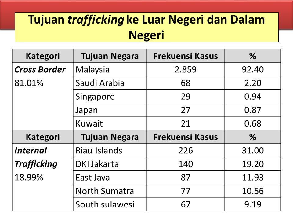 Tujuan trafficking ke Luar Negeri dan Dalam Negeri KategoriTujuan NegaraFrekuensi Kasus% Cross Border 81.01% Malaysia2.85992.40 Saudi Arabia682.20 Sin