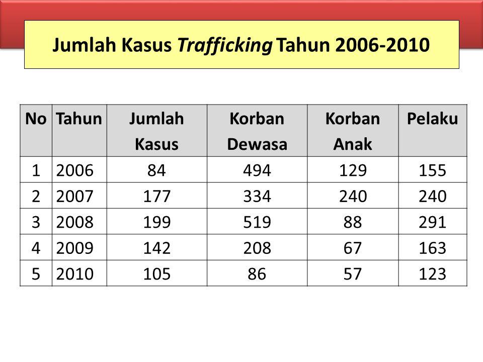 Jumlah Kasus Trafficking Tahun 2006-2010 NoTahun Jumlah Kasus Korban Dewasa Korban Anak Pelaku 1200684494129155 22007177334240 3200819951988291 420091
