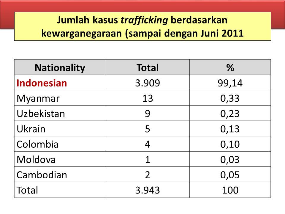 Jumlah kasus trafficking berdasarkan kewarganegaraan (sampai dengan Juni 2011 NationalityTotal% Indonesian3.90999,14 Myanmar130,33 Uzbekistan90,23 Ukr