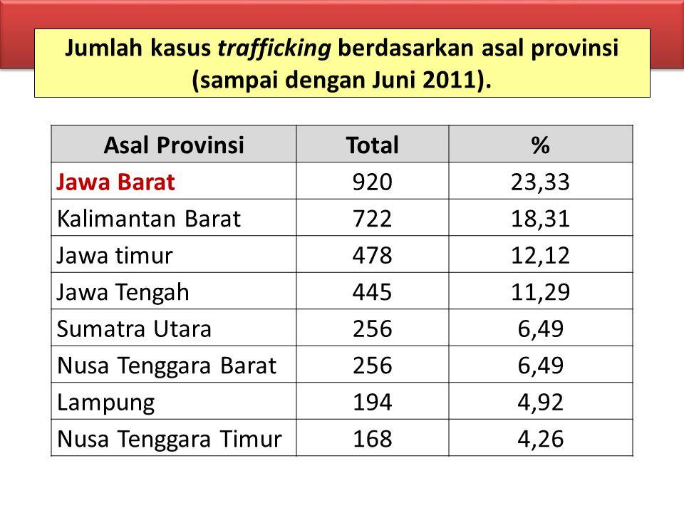 Jumlah kasus trafficking berdasarkan asal provinsi (sampai dengan Juni 2011). Asal ProvinsiTotal% Jawa Barat92023,33 Kalimantan Barat72218,31 Jawa tim