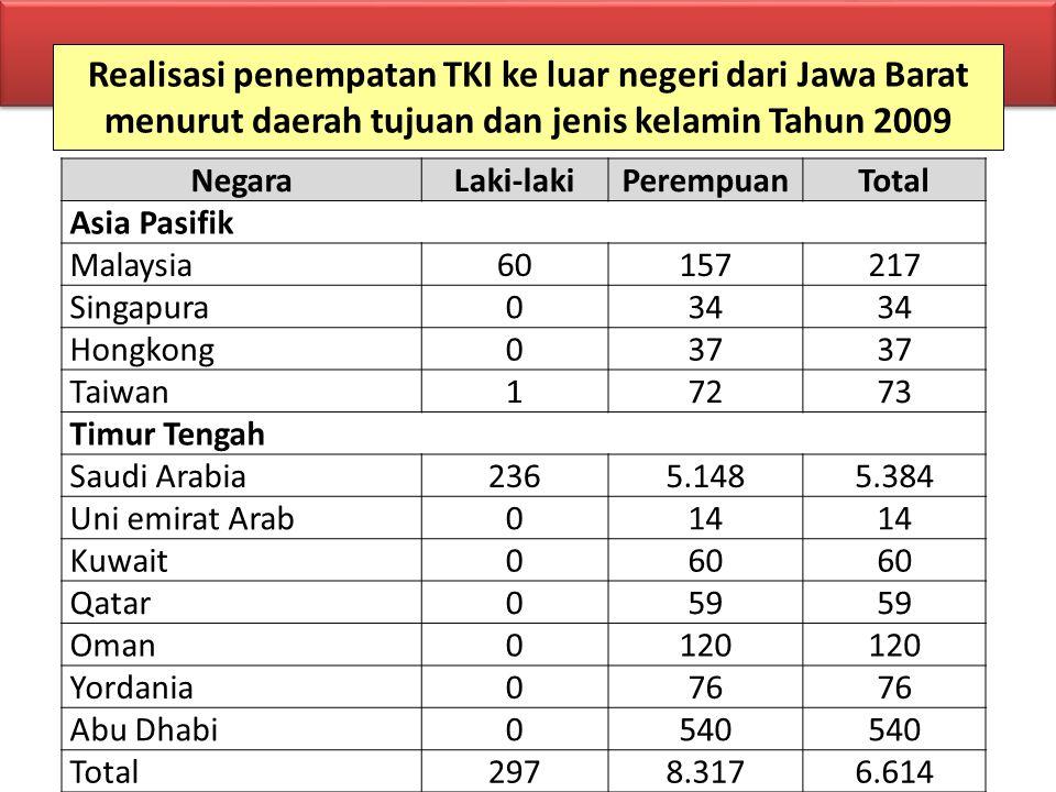 Realisasi penempatan TKI ke luar negeri dari Jawa Barat menurut daerah tujuan dan jenis kelamin Tahun 2009 NegaraLaki-lakiPerempuanTotal Asia Pasifik