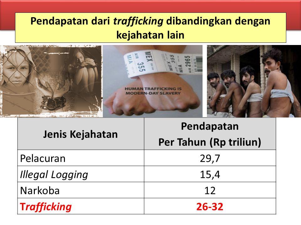 Pendapatan dari trafficking dibandingkan dengan kejahatan lain Jenis Kejahatan Pendapatan Per Tahun (Rp triliun) Pelacuran29,7 Illegal Logging15,4 Nar