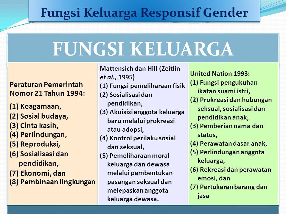 Fungsi Keluarga Responsif Gender FUNGSI KELUARGA Peraturan Pemerintah Nomor 21 Tahun 1994: (1) Keagamaan, (2) Sosial budaya, (3) Cinta kasih, (4) Perl