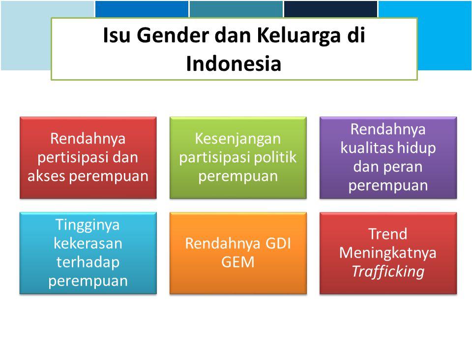 Isu Gender dan Keluarga di Indonesia Rendahnya pertisipasi dan akses perempuan Kesenjangan partisipasi politik perempuan Rendahnya kualitas hidup dan