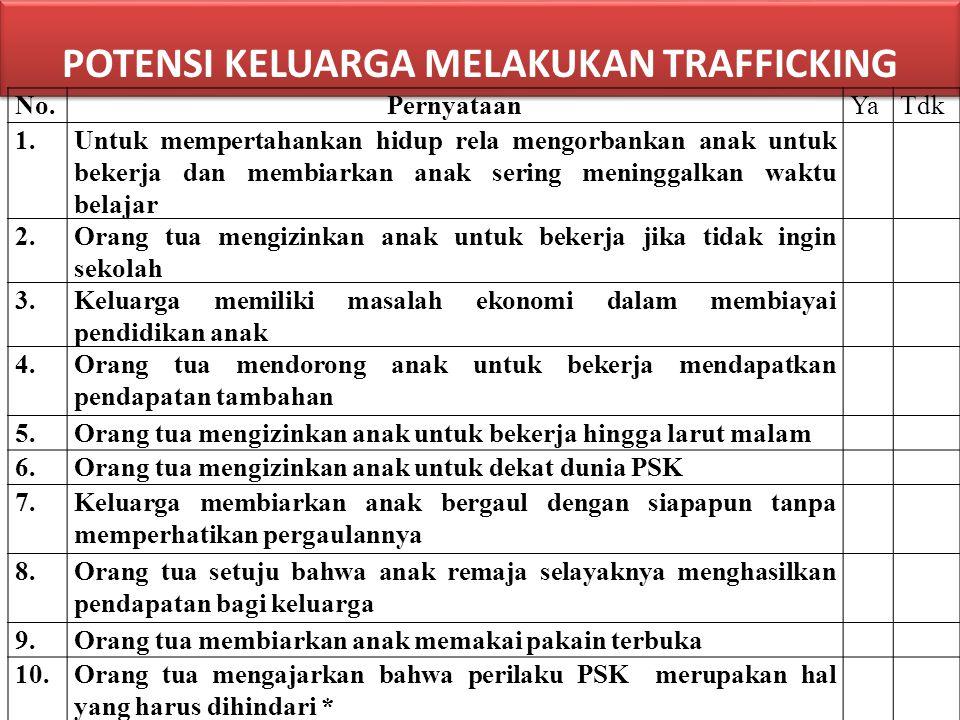 POTENSI KELUARGA MELAKUKAN TRAFFICKING No.PernyataanYaTdk 1.Untuk mempertahankan hidup rela mengorbankan anak untuk bekerja dan membiarkan anak sering