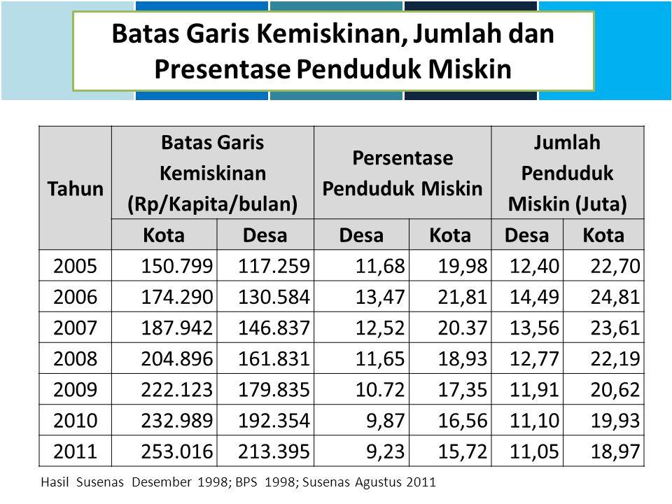 Tujuan trafficking ke Luar Negeri dan Dalam Negeri KategoriTujuan NegaraFrekuensi Kasus% Cross Border 81.01% Malaysia2.85992.40 Saudi Arabia682.20 Singapore290.94 Japan270.87 Kuwait210.68 KategoriTujuan NegaraFrekuensi Kasus% Internal Trafficking 18.99% Riau Islands22631.00 DKI Jakarta14019.20 East Java8711.93 North Sumatra7710.56 South sulawesi679.19