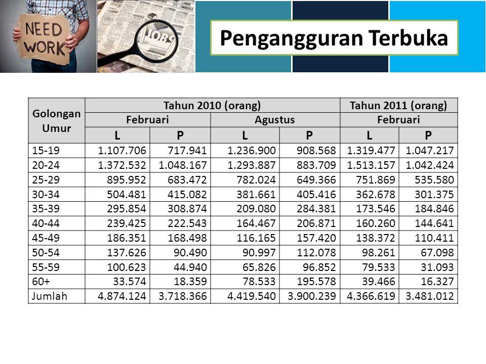 Pengangguran Terbuka Golongan Umur Tahun 2010 (orang)Tahun 2011 (orang) FebruariAgustusFebruari LPLPLP 15-191.107.706717.9411.236.900908.5681.319.4771