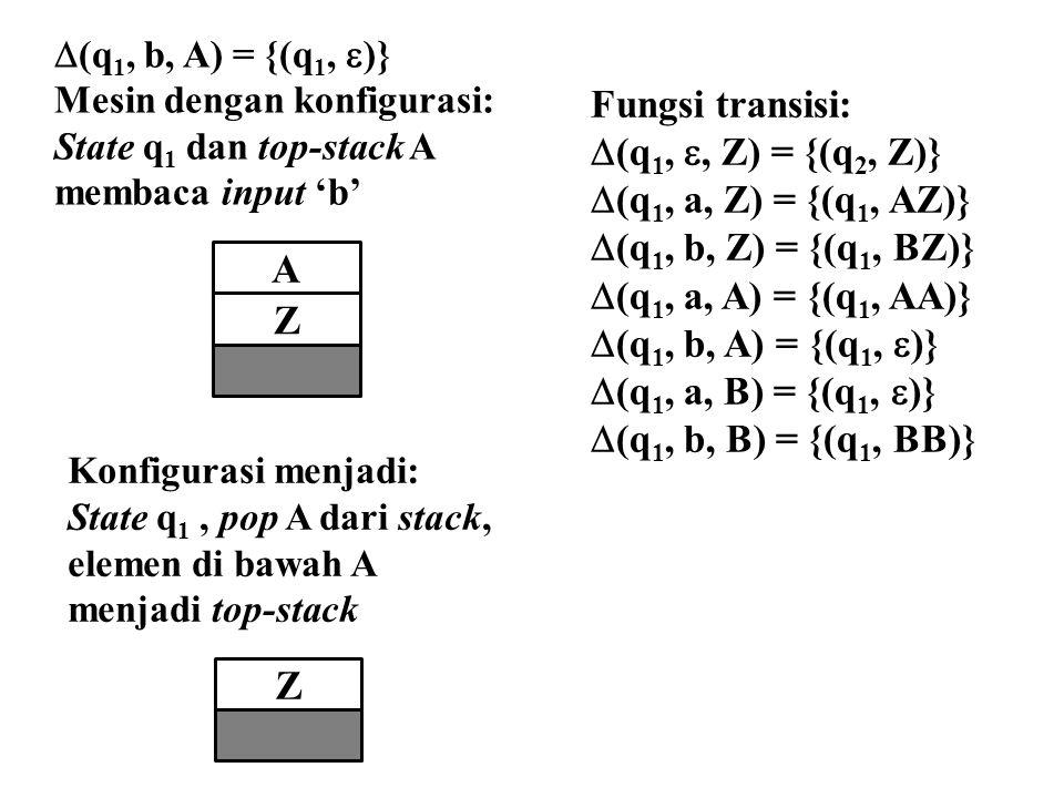  (q 1, b, A) = {(q 1,  )} Mesin dengan konfigurasi: State q 1 dan top-stack A membaca input 'b' Konfigurasi menjadi: State q 1, pop A dari stack, elemen di bawah A menjadi top-stack Fungsi transisi:  (q 1, , Z) = {(q 2, Z)}  (q 1, a, Z) = {(q 1, AZ)}  (q 1, b, Z) = {(q 1, BZ)}  (q 1, a, A) = {(q 1, AA)}  (q 1, b, A) = {(q 1,  )}  (q 1, a, B) = {(q 1,  )}  (q 1, b, B) = {(q 1, BB)} Z AZ