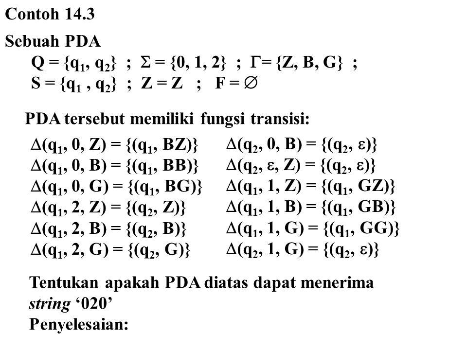 Contoh 14.3 Sebuah PDA Q = {q 1, q 2 } ;  = {0, 1, 2} ;  = {Z, B, G} ; S = {q 1, q 2 } ; Z = Z ; F =  PDA tersebut memiliki fungsi transisi:  (q 1, 0, Z) = {(q 1, BZ)}  (q 1, 0, B) = {(q 1, BB)}  (q 1, 0, G) = {(q 1, BG)}  (q 1, 2, Z) = {(q 2, Z)}  (q 1, 2, B) = {(q 2, B)}  (q 1, 2, G) = {(q 2, G)}  (q 2, 0, B) = {(q 2,  )}  (q 2, , Z) = {(q 2,  )}  (q 1, 1, Z) = {(q 1, GZ)}  (q 1, 1, B) = {(q 1, GB)}  (q 1, 1, G) = {(q 1, GG)}  (q 2, 1, G) = {(q 2,  )} Tentukan apakah PDA diatas dapat menerima string '020' Penyelesaian: