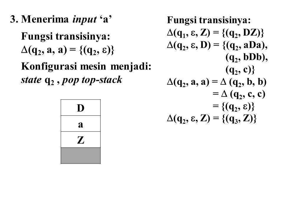 3. Menerima input 'a' Fungsi transisinya:  (q 2, a, a) = {(q 2,  )} Konfigurasi mesin menjadi: state q 2, pop top-stack D a Z Fungsi transisinya: 
