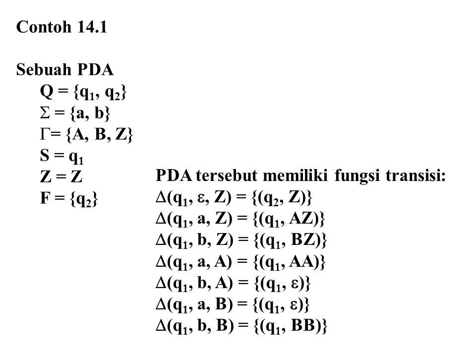 Contoh 14.1 Sebuah PDA Q = {q 1, q 2 }  = {a, b}  = {A, B, Z} S = q 1 Z = Z F = {q 2 } PDA tersebut memiliki fungsi transisi:  (q 1, , Z) = {(q 2, Z)}  (q 1, a, Z) = {(q 1, AZ)}  (q 1, b, Z) = {(q 1, BZ)}  (q 1, a, A) = {(q 1, AA)}  (q 1, b, A) = {(q 1,  )}  (q 1, a, B) = {(q 1,  )}  (q 1, b, B) = {(q 1, BB)}