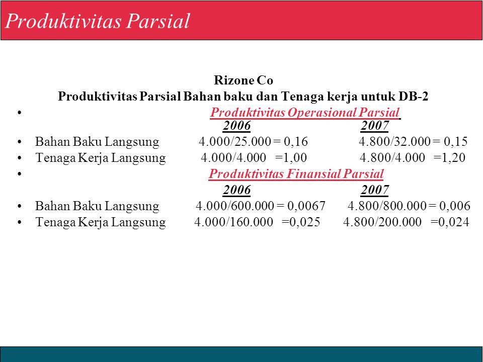 2008 Yudhi Herliansyah Produktivitas Parsial Rizone Co Produktivitas Parsial Bahan baku dan Tenaga kerja untuk DB-2 Produktivitas Operasional Parsial