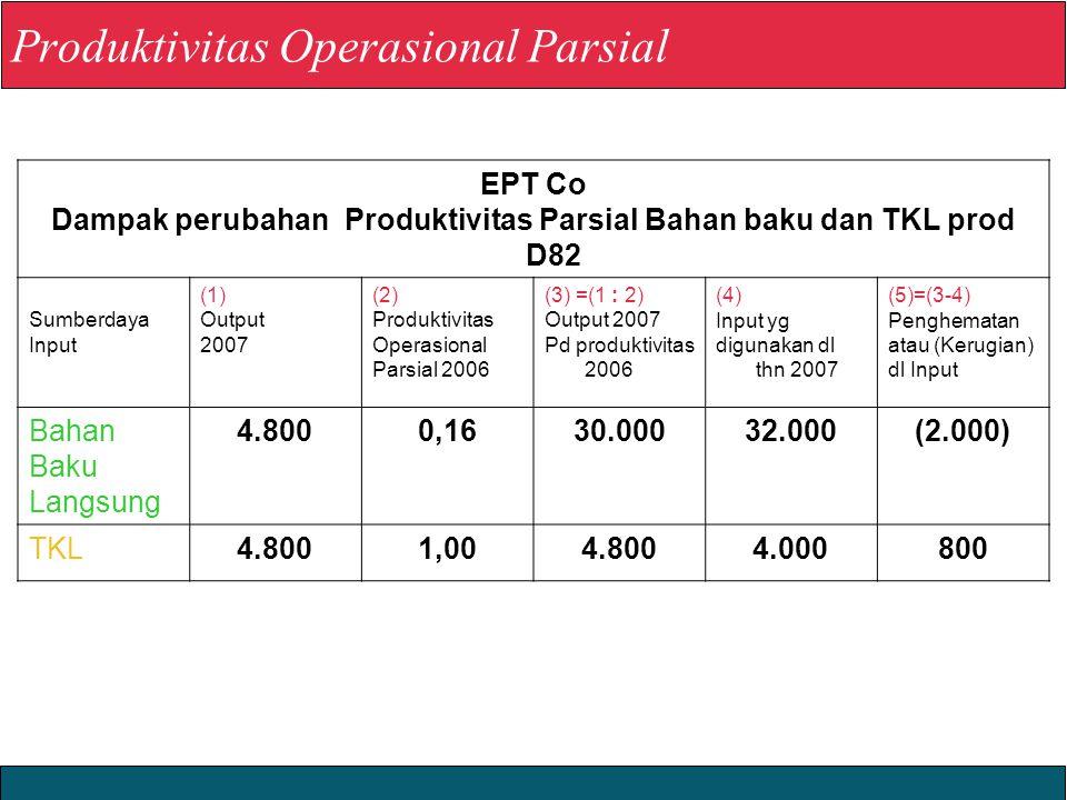 2008 Yudhi Herliansyah EPT Co Dampak perubahan Produktivitas Parsial Bahan baku dan TKL prod D82 Sumberdaya Input (1) Output 2007 (2) Produktivitas Op