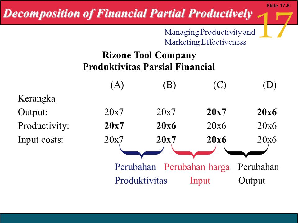 2008 Yudhi Herliansyah Decomposition of Financial Partial Productively 17 Managing Productivity and Marketing Effectiveness Slide 17-8 Rizone Tool Company Produktivitas Parsial Financial (A) (B) (C) (D) Kerangka Output:20x720x720x720x6 Productivity:20x720x620x620x6 Input costs:20x720x720x620x6 Perubahan Perubahan harga Perubahan Produktivitas Input Output