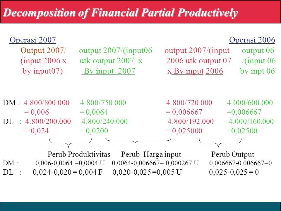 2008 Yudhi Herliansyah Decomposition of Financial Partial Productively Operasi 2007 Operasi 2006 Output 2007/ output 2007/(input06 output 2007/(input