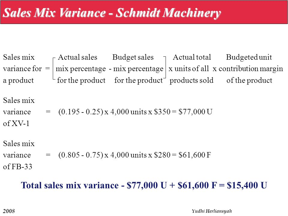 2008 Yudhi Herliansyah Sales Mix Variance - Schmidt Machinery Sales mix Actual sales Budget sales Actual total Budgeted unit variance for = mix percentage - mix percentage x units of all x contribution margin a product for the product for the product products sold of the product Sales mix variance = (0.195 - 0.25) x 4,000 units x $350 = $77,000 U of XV-1 Sales mix variance = (0.805 - 0.75) x 4,000 units x $280 = $61,600 F of FB-33 Total sales mix variance - $77,000 U + $61,600 F = $15,400 U