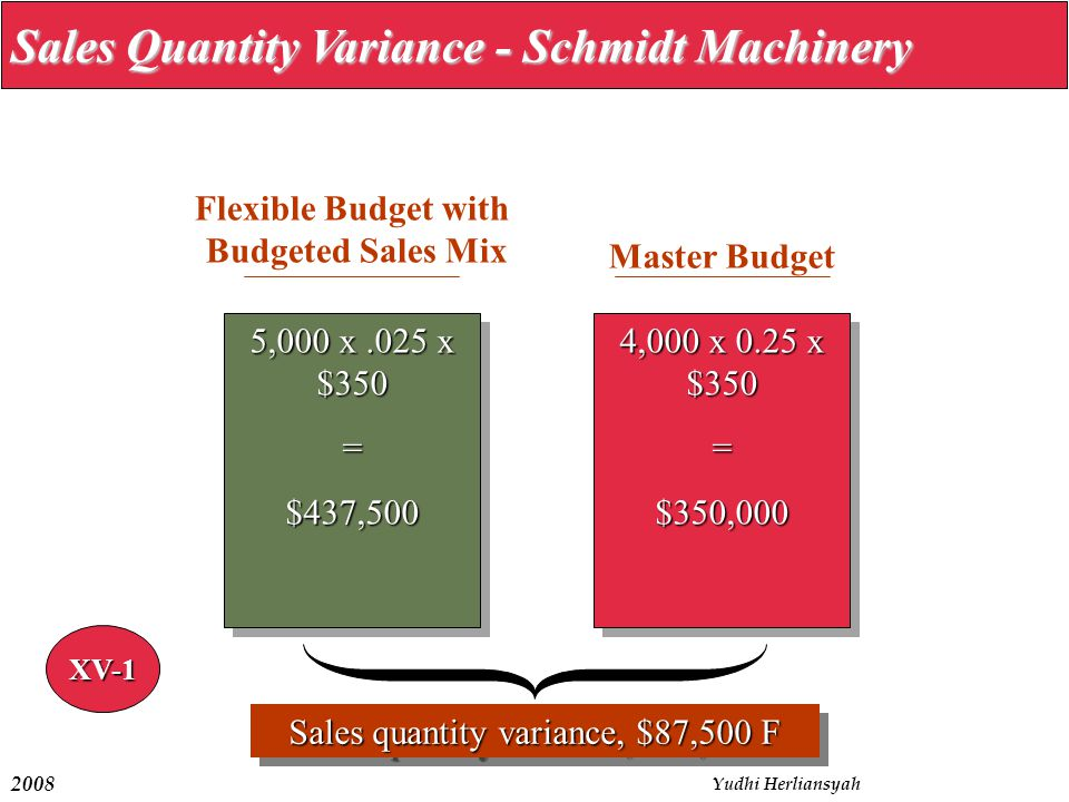 2008 Yudhi Herliansyah Sales Quantity Variance - Schmidt Machinery 5,000 x.025 x $350 =$437,500 =$437,500 Flexible Budget with Budgeted Sales Mix 4,000 x 0.25 x $350 =$350,000 =$350,000 Master Budget Sales quantity variance, $87,500 F XV-1