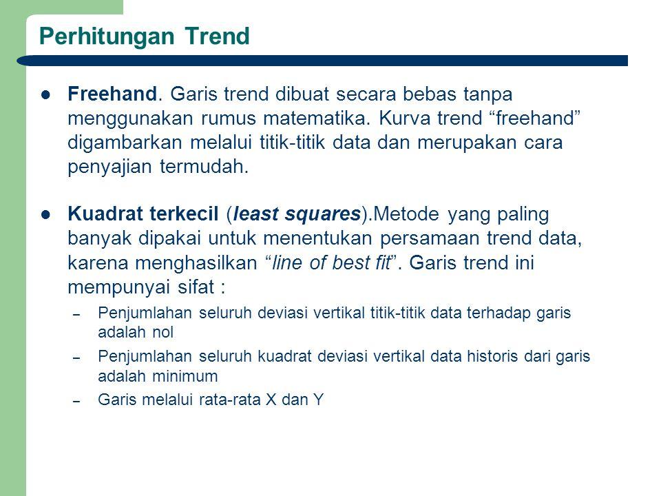 """Perhitungan Trend Freehand. Garis trend dibuat secara bebas tanpa menggunakan rumus matematika. Kurva trend """"freehand"""" digambarkan melalui titik-titik"""