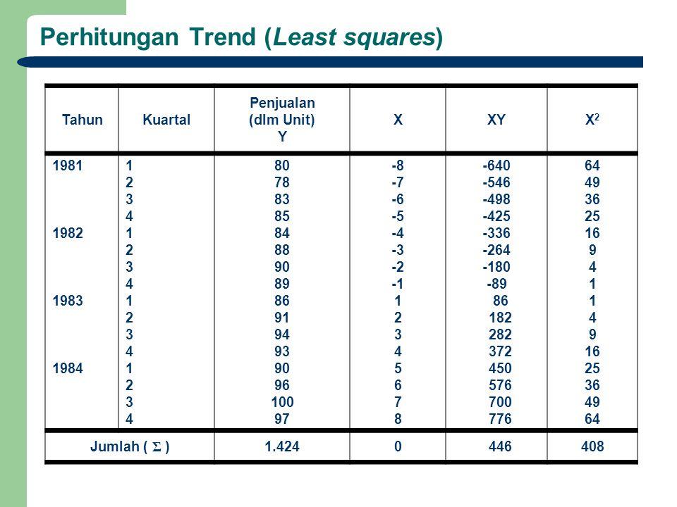 Perhitungan Trend (Least squares) TahunKuartal Penjualan (dlm Unit) Y XXYX2X2 1981 1982 1983 1984 12341234123412341234123412341234 80 78 83 85 84 88 9