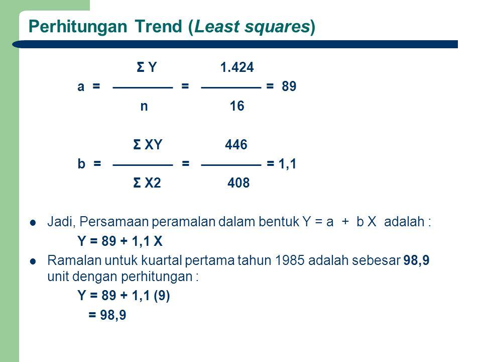 Perhitungan Trend (Least squares) Σ Y 1.424 a = = = 89 n 16 Σ XY 446 b = = = 1,1 Σ X2 408 Jadi, Persamaan peramalan dalam bentuk Y = a + b X adalah : Y = 89 + 1,1 X Ramalan untuk kuartal pertama tahun 1985 adalah sebesar 98,9 unit dengan perhitungan : Y = 89 + 1,1 (9) = 98,9