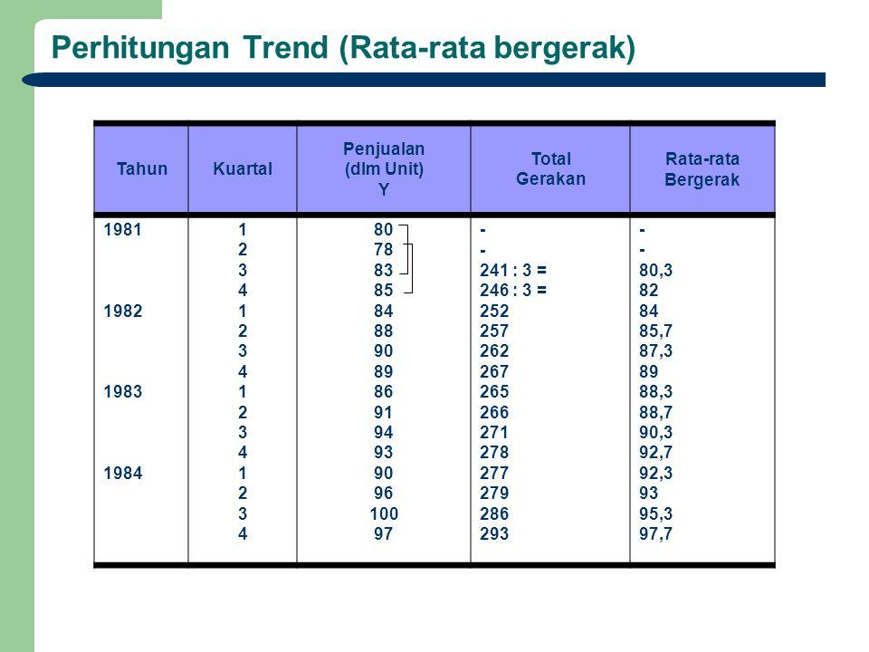 Perhitungan Trend (Rata-rata bergerak) TahunKuartal Penjualan (dlm Unit) Y Total Gerakan Rata-rata Bergerak 1981 1982 1983 1984 1234123412341234123412