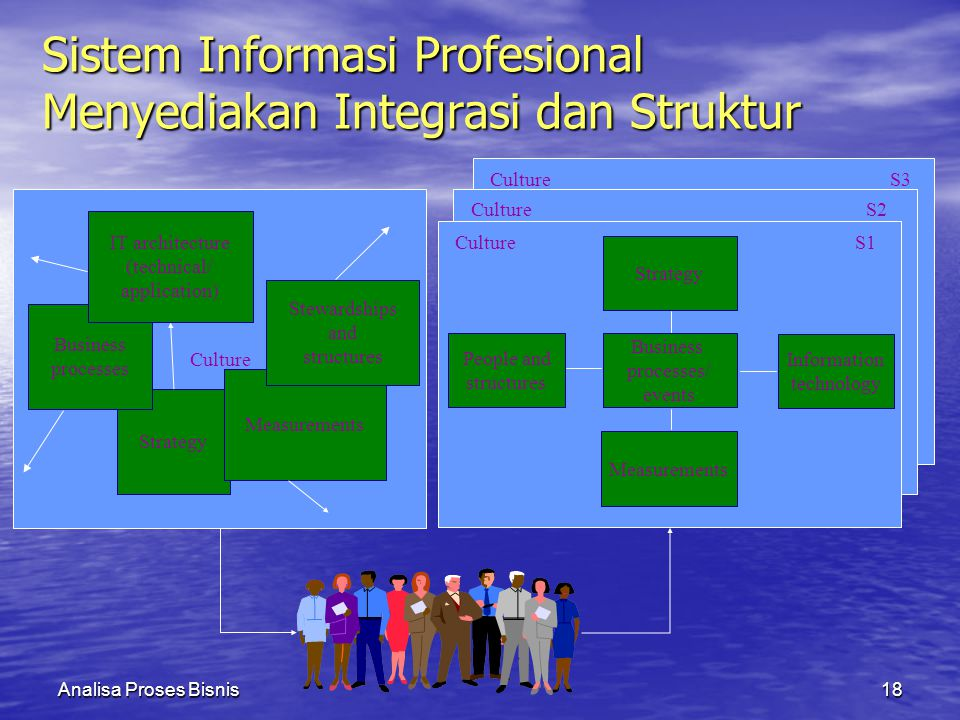 Analisa Proses Bisnis18 Culture Strategy Business processes IT architecture (technical/ application) Measurements Stewardships and structures Culture