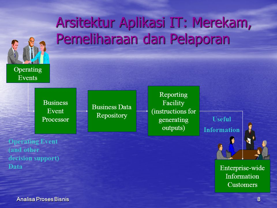 Analisa Proses Bisnis8 Operating Event (and other decision support) Data Enterprise-wide Information Customers Operating Events Useful Information Bus