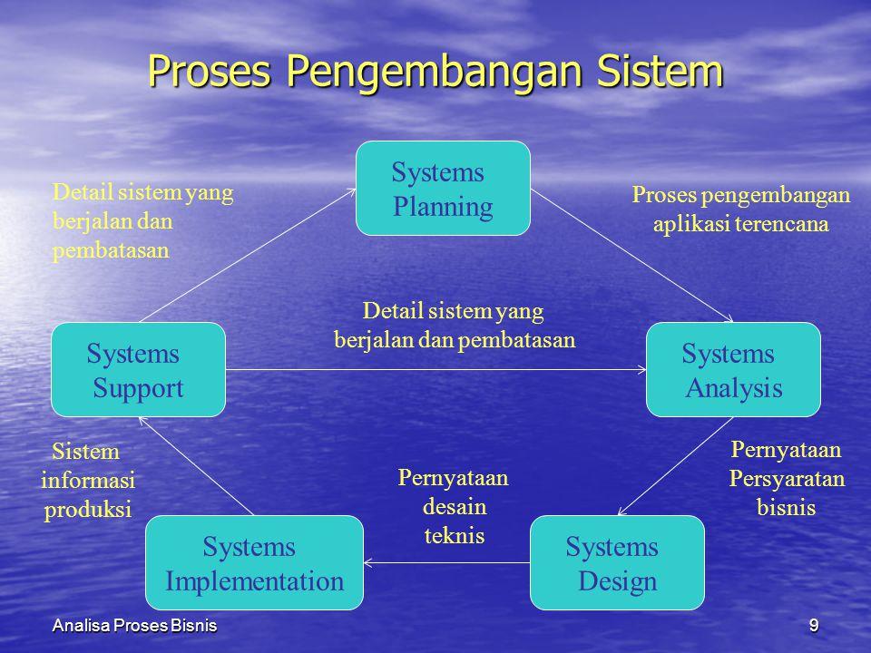 Analisa Proses Bisnis9 Proses Pengembangan Sistem Systems Planning Proses pengembangan aplikasi terencana Systems Analysis Pernyataan Persyaratan bisn