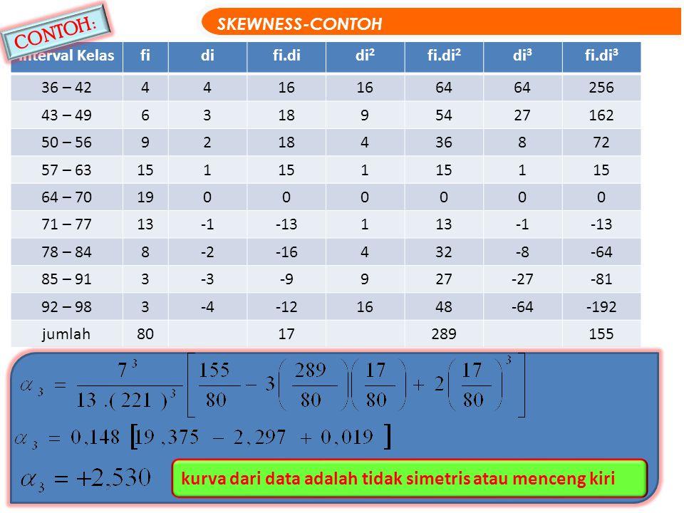 Interval Kelasfidifi.didi 2 fi.di 2 di 3 fi.di 3 36 – 424416 64 256 43 – 49631895427162 50 – 569218436872 57 – 63151 1 1 64 – 7019000000 71 – 7713-13113-13 78 – 848-2-16432-8-64 85 – 913-3-9927-27-81 92 – 983-4-121648-64-192 jumlah8017289155 SKEWNESS-CONTOH 15 kurva dari data adalah tidak simetris atau menceng kiri CONTOH :