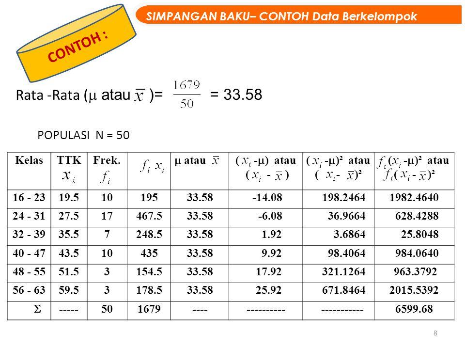8 CONTOH : SIMPANGAN BAKU– CONTOH Data Berkelompok KelasTTKFrek.  atau( -  ) atau ( - ) ( -  )² atau ( - )² ( -  )² atau ( - )² 16 - 2319.51019533