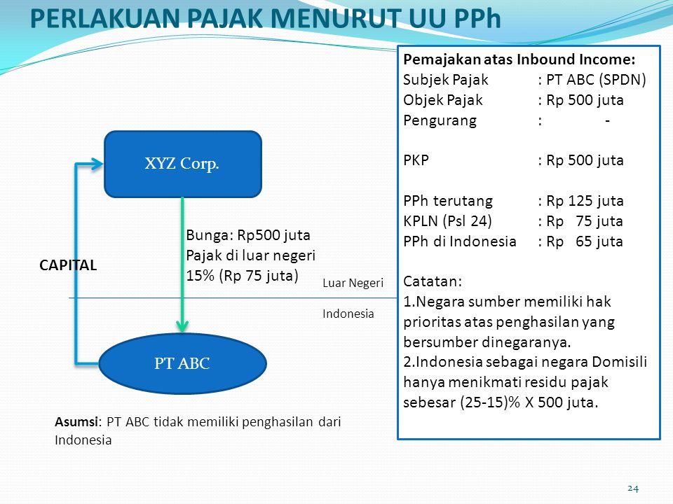PERLAKUAN PAJAK MENURUT UU PPh PT ABC XYZ Corp. CAPITAL Bunga: Rp500 juta Pajak di luar negeri 15% (Rp 75 juta) Pemajakan atas Inbound Income: Subjek