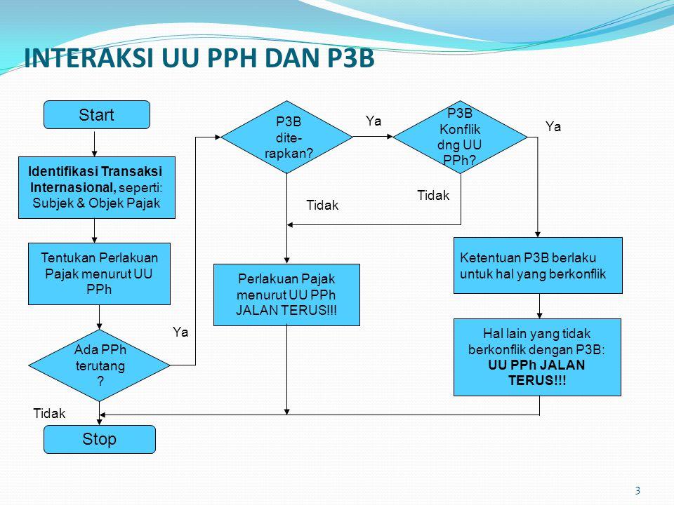 INTERAKSI UU PPH DAN P3B Start Identifikasi Transaksi Internasional, seperti: Subjek & Objek Pajak Tentukan Perlakuan Pajak menurut UU PPh Ada PPh ter