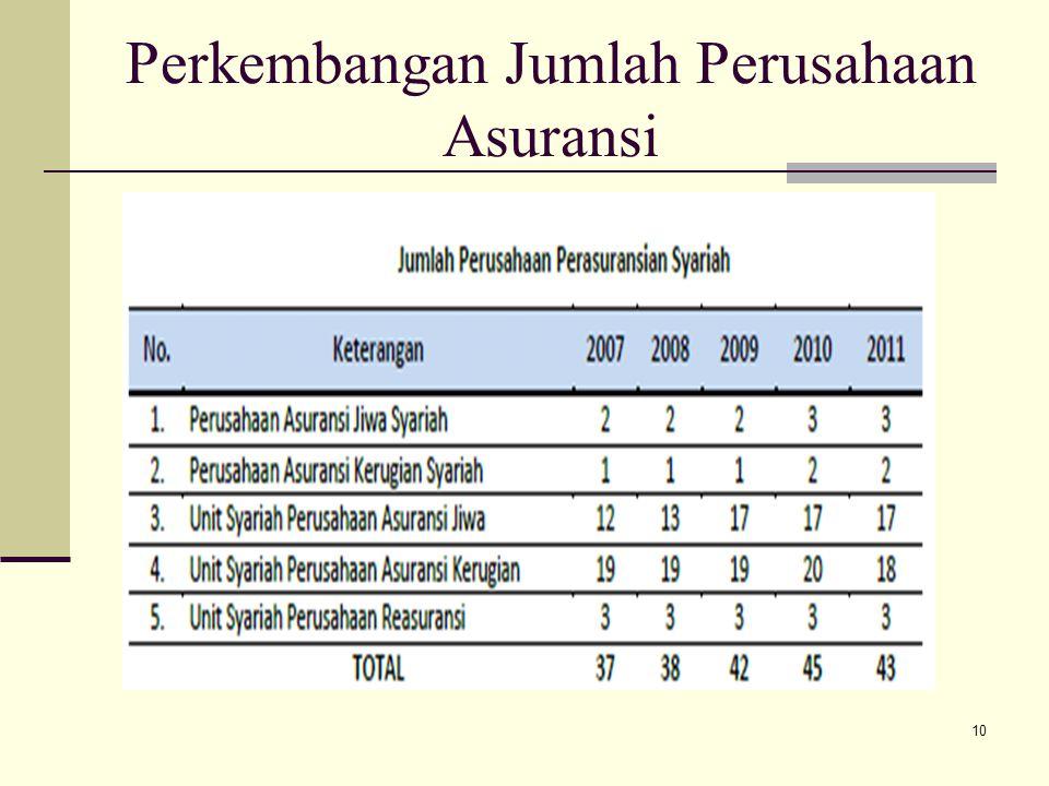 Perkembangan Jumlah Perusahaan Asuransi 10