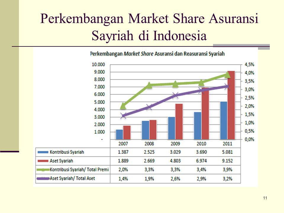 Perkembangan Market Share Asuransi Sayriah di Indonesia 11