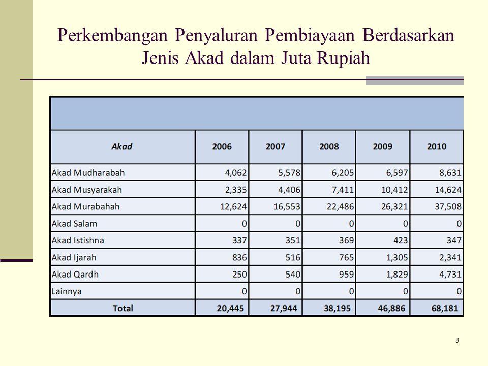 Asuransi Syariah 1979 di Sudan : The Islamic Insurance Company of Sudan Pendirian terus berlanjut di negara-negara timur tengah, negara penganut Islam, serta negara-negara barat Perkembangan paling pesat industri asuransi syariah diluar timur tengah adalah Malaysia pada tahun 1985 yang dikelola oleh Syarikat Takaful Malaysia Sdn.Bhd Di Indonesia pertama kali berdiri tahun 1994 yaitu asuransi Takaful yang dibentuk oleh PT Syarikat Takaful Indonesia (STI).