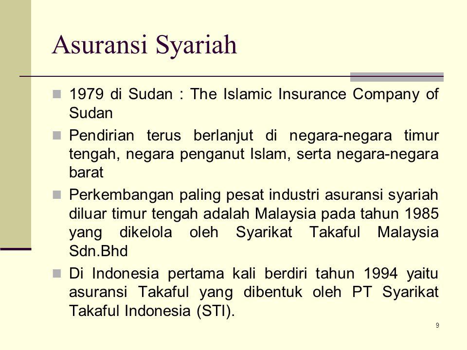 Asuransi Syariah 1979 di Sudan : The Islamic Insurance Company of Sudan Pendirian terus berlanjut di negara-negara timur tengah, negara penganut Islam