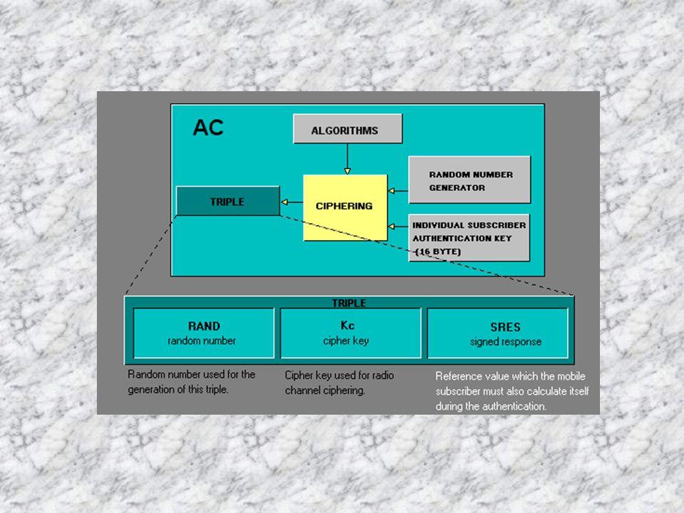 AC dan EIR AC/Authentication Center membangkitkan parameter autentikasi secara kontinu yang diminta oleh VLR untuk memverifikasi SIM card.