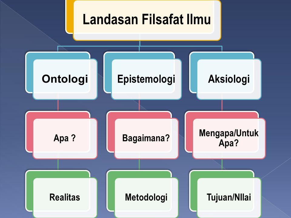 Landasan Filsafat Ilmu Ontologi Apa ?Realitas Epistemologi Bagaimana?Metodologi Aksiologi Mengapa/Untuk Apa? Tujuan/NIlai