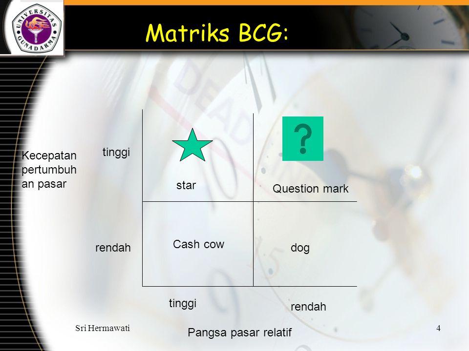 Sri Hermawati4 dog Cash cow star Question mark tinggi rendah Pangsa pasar relatif tinggi rendah Kecepatan pertumbuh an pasar Matriks BCG: