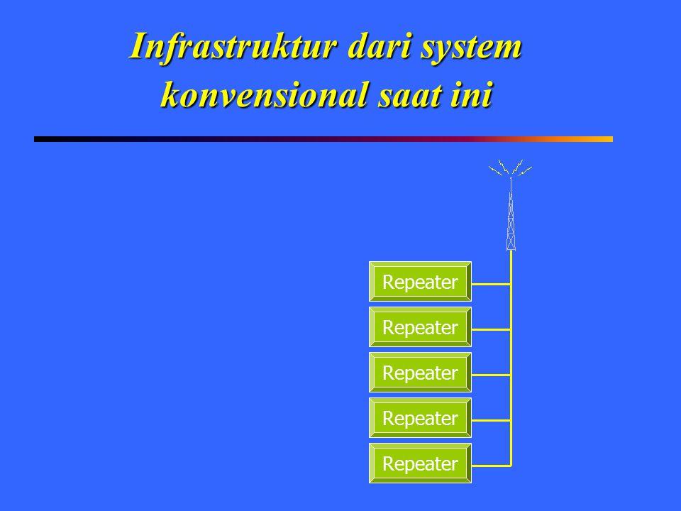 Infrastruktur dari system konvensional saat ini Repeater
