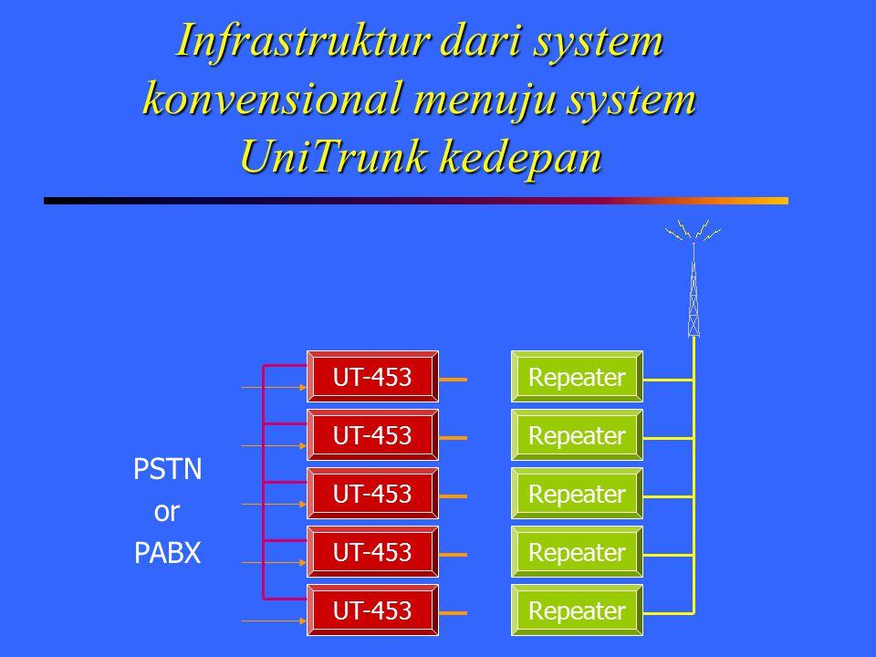 Infrastruktur dari system konvensional menuju system UniTrunk kedepan Repeater UT-453 PSTN or PABX