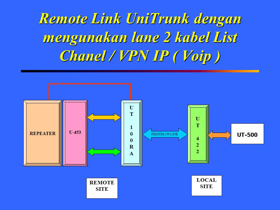 Remote Link UniTrunk dengan mengunakan lane 2 kabel List Chanel / VPN IP ( Voip ) REPEATER U-453 UT100RAUT100RA UT422UT422 REMOTE SITE LOCAL SITE UT-5