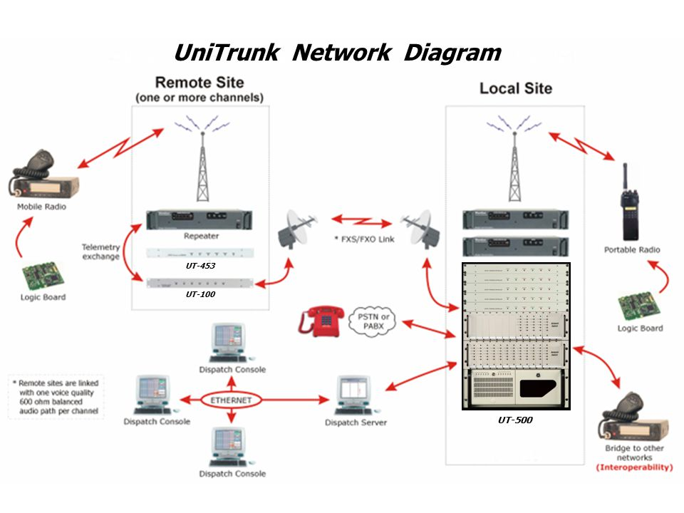 UniTrunk Network Diagram UT-453 UT-100 UT-500