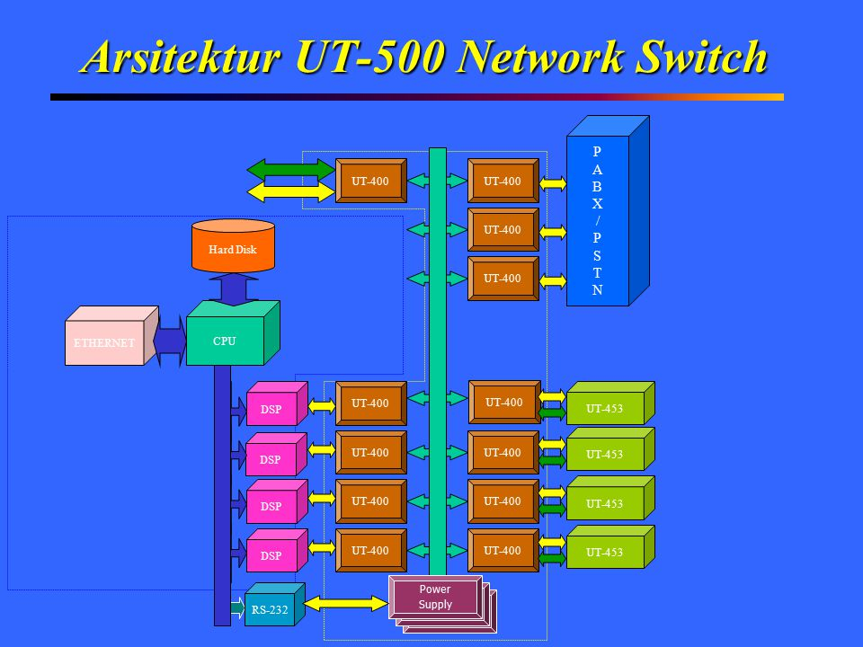 Arsitektur UT-500 Network Switch Power Supply Power Supply ETHERNET CPU Hard Disk DSP UT-400 DSP UT-453 PABX/PSTNPABX/PSTN UT-400 Power Supply RS-232