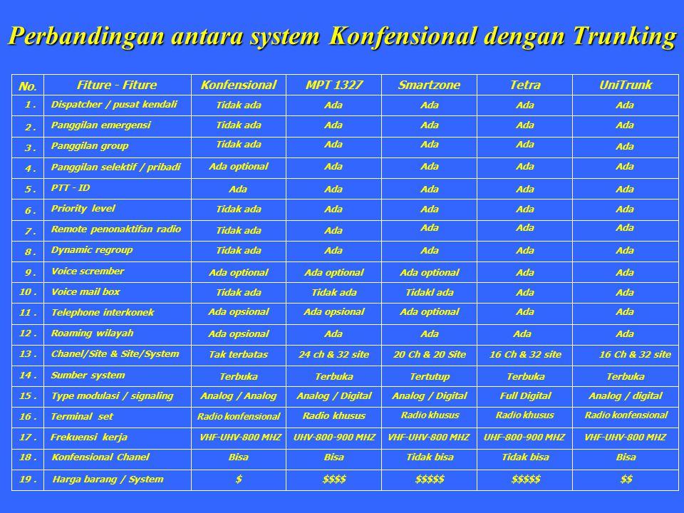 Perbandingan antara system Konfensional dengan Trunking No. Fiture - FitureKonfensionalMPT 1327UniTrunk 1. 2. 3. 4. 5. 6. 7. 8. 9. 10. 11. 12. 13. 14.