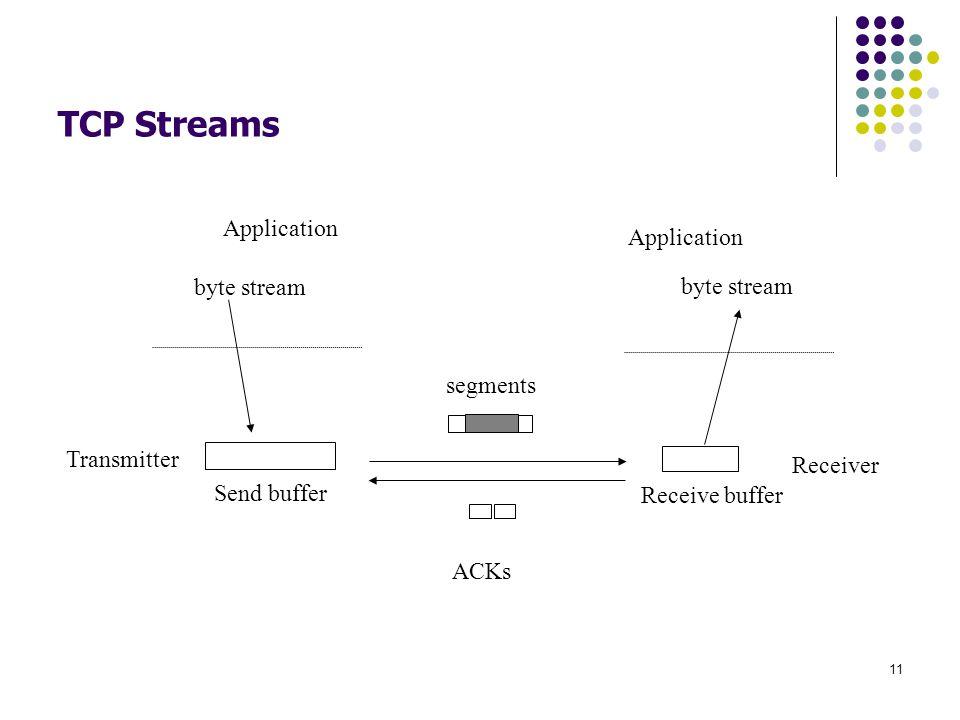 11 TCP Streams byte stream Send buffer segments Receive buffer byte stream Application ACKs Transmitter Receiver
