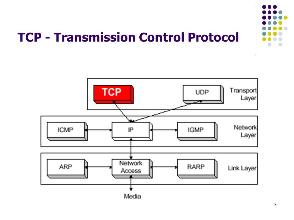 10 Transmission Control Protocol (TCP) Connection-oriented transport protocol menyediakan transport dari source port ke destination port Beroperasi diatas IP Stream-oriented (sebagai lawan dari message-oriented) deretan byte data diterima dari sending application bersama-sama dengan informasi untuk header TCP men-segmentasi deretan data dan menambahkan header secara umum TCP menentukan kapan untuk mengakhiri segmen dan transmit user dapat memaksa segmentasi dan transport via push function process sebaliknya terjadi pada TCP process di penerima